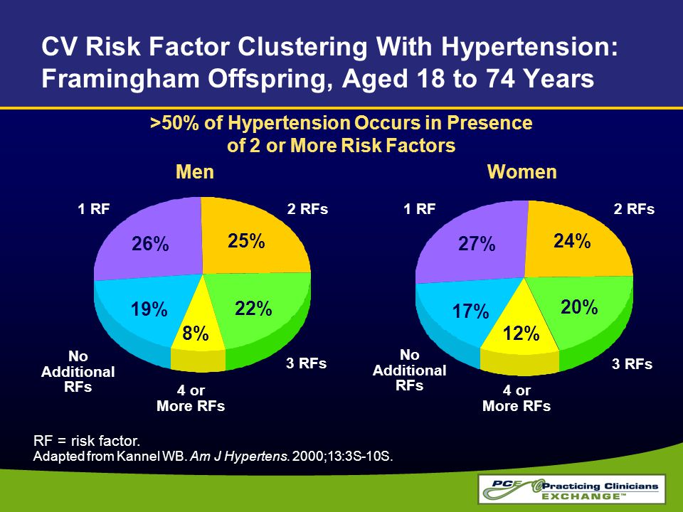>50% of Hypertension Occurs in Presence of 2 or More Risk Factors