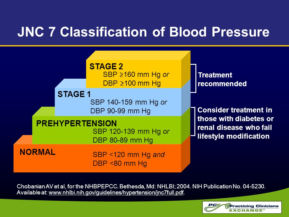 JNC 7 Classification of Blood Pressure