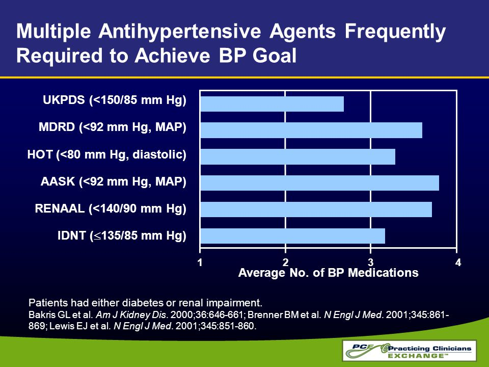 Average No. of BP Medications
