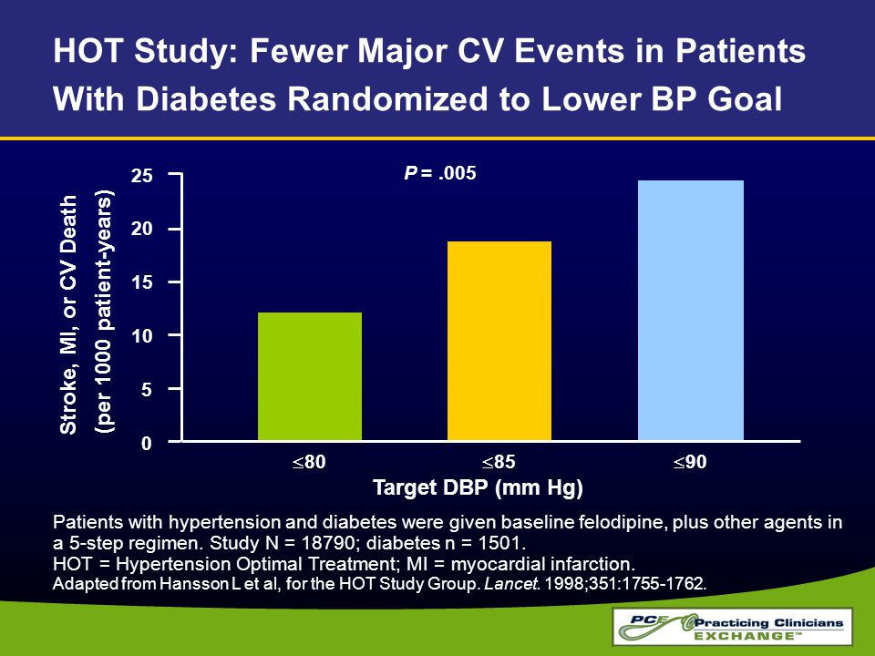 HOT Study: Fewer Major CV Events in Patients With Diabetes Randomized to Lower BP Goal