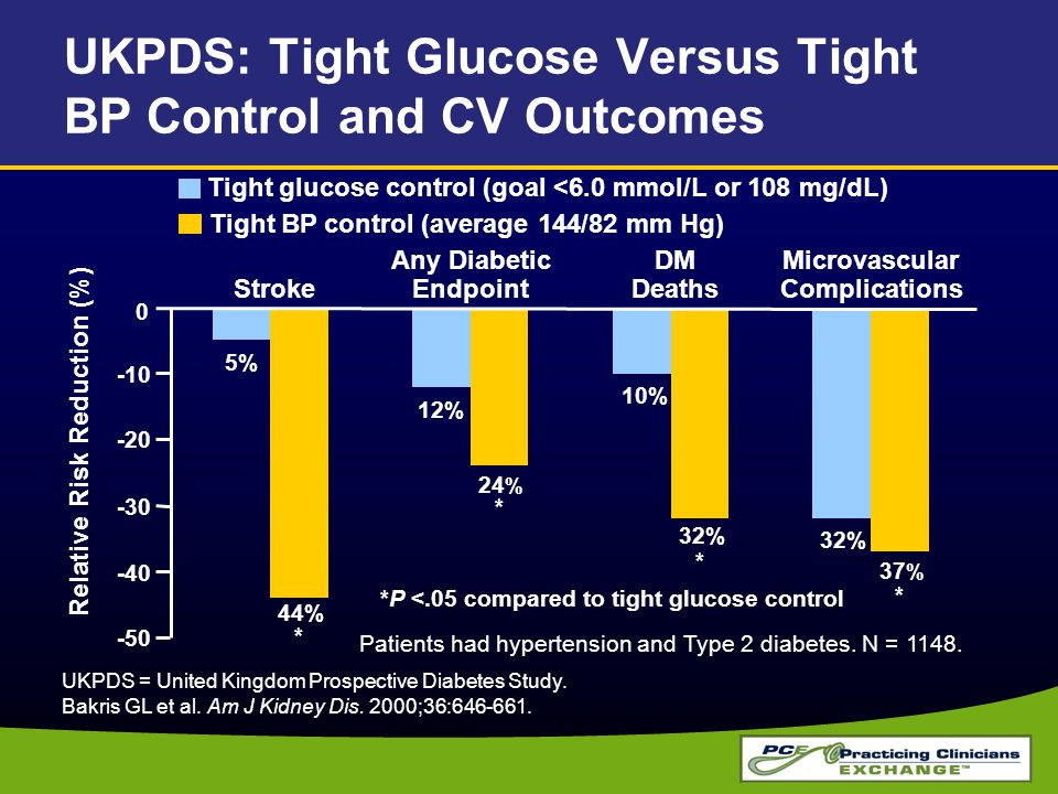 UKPDS: Tight Glucose Versus Tight BP Control and CV Outcomes