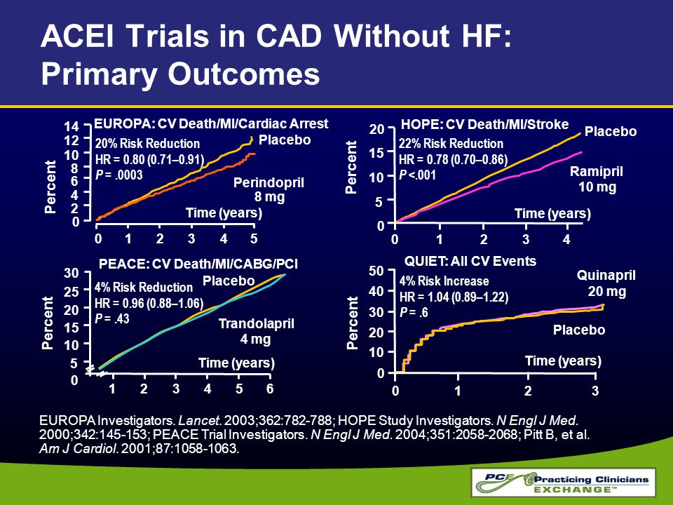 ACEI Trials in CAD Without HF: Primary Outcomes