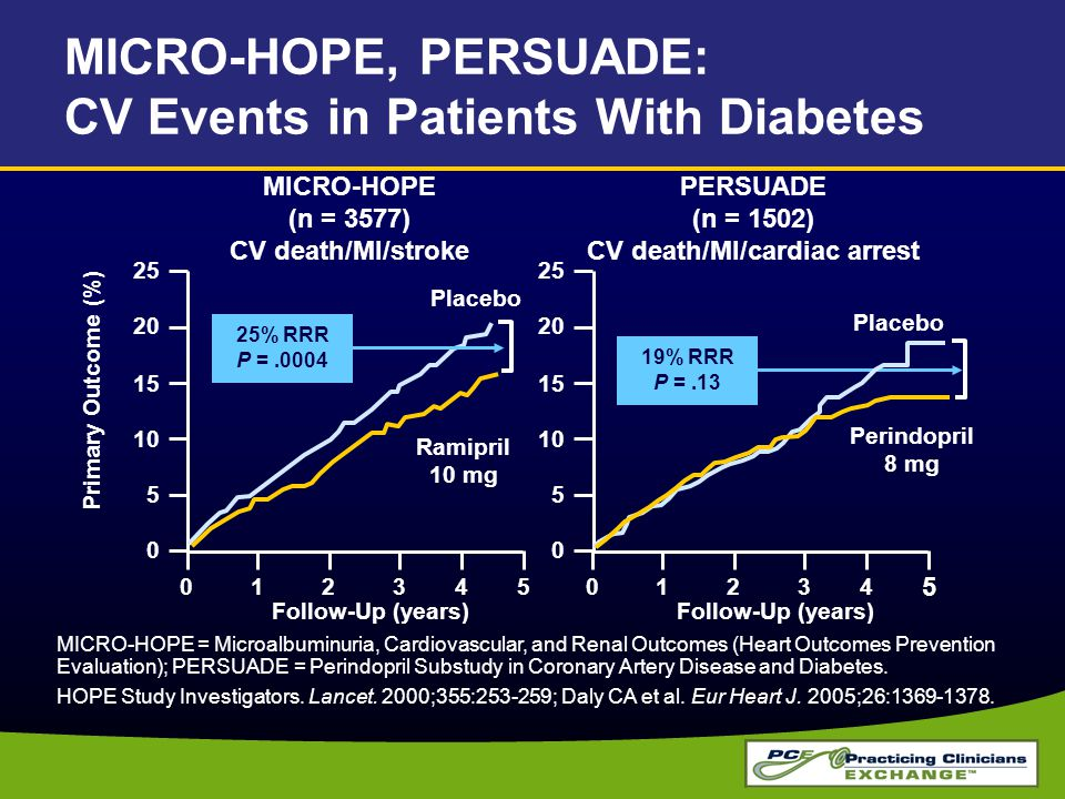 MICRO-HOPE, PERSUADE: CV Events in Patients With Diabetes