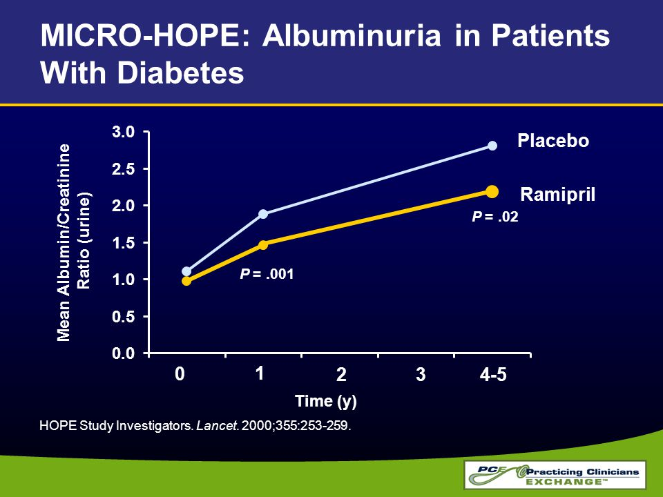 MICRO-HOPE: Albuminuria in Patients With Diabetes