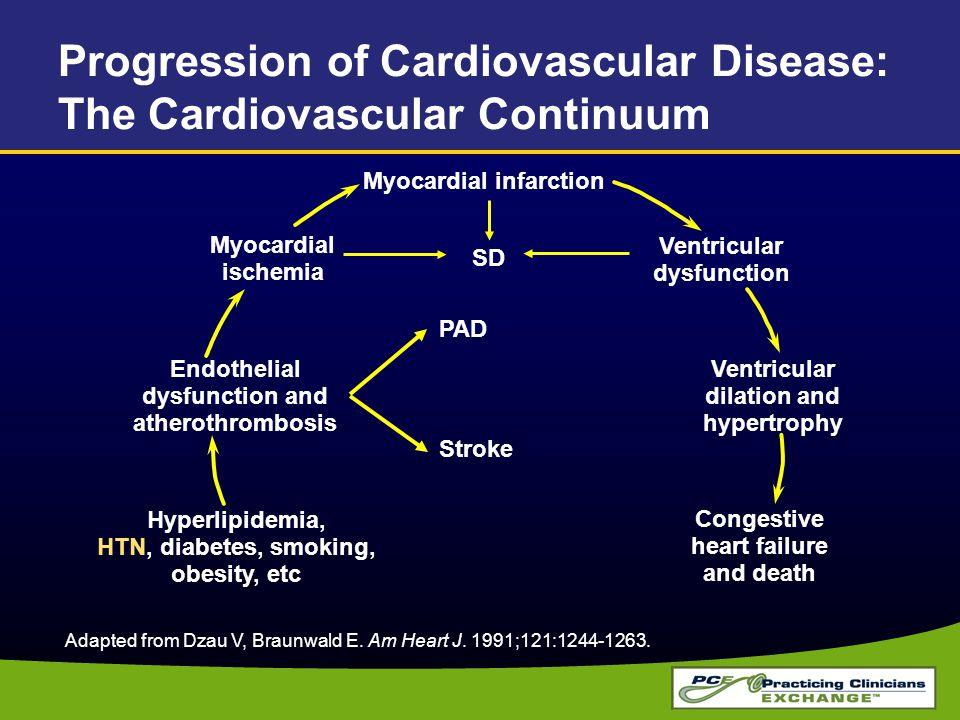 Progression of Cardiovascular Disease: The Cardiovascular Continuum