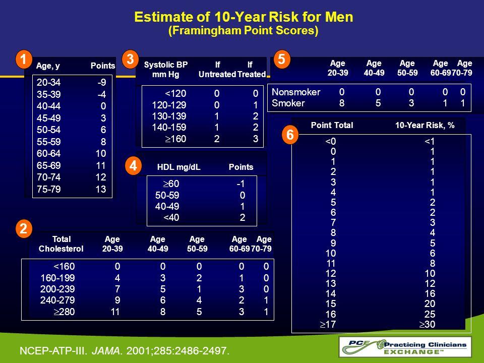 Estimate of 10-Year Risk for Men (Framingham Point Scores)
