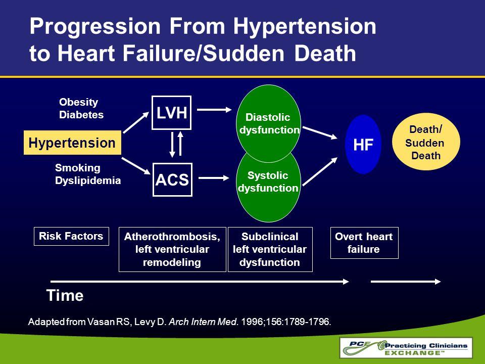 Progression From Hypertension to Heart Failure/Sudden Death