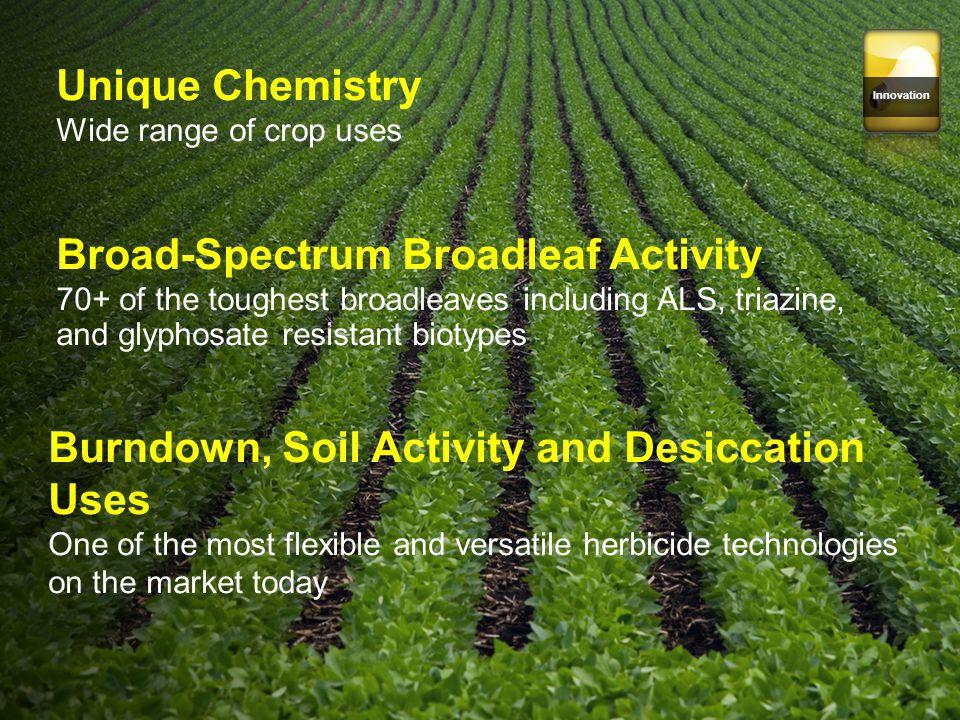 Broad-Spectrum Broadleaf Activity