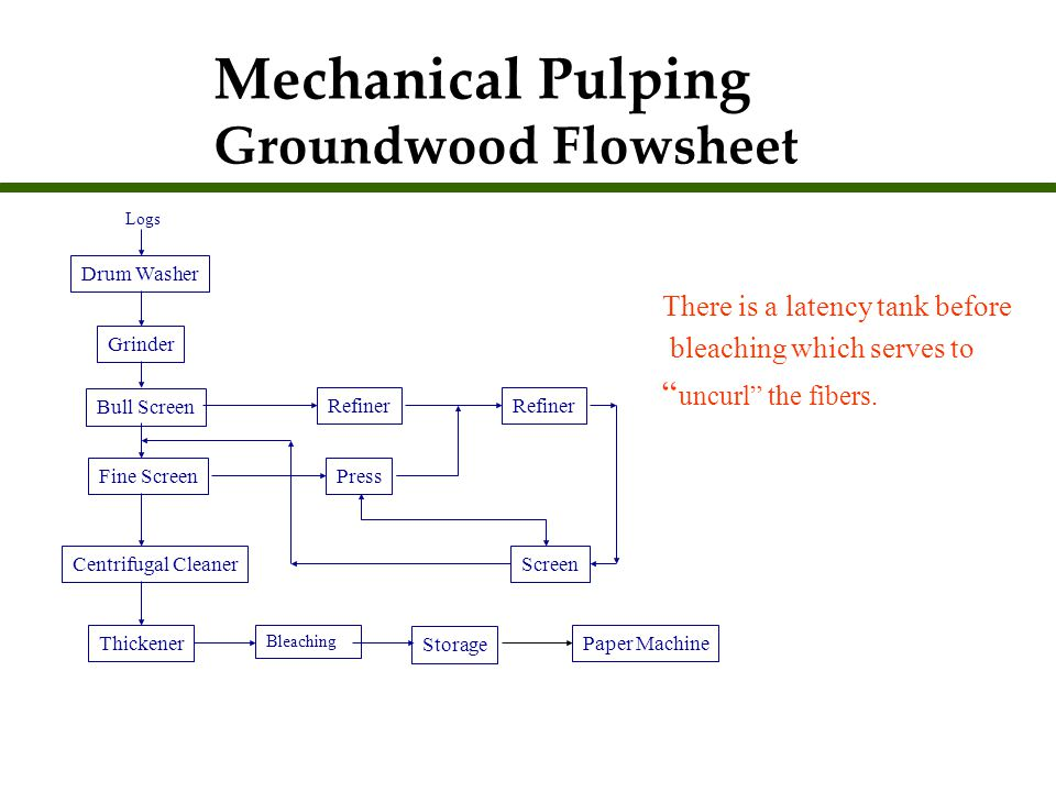 Mechanical Pulping Groundwood Flowsheet
