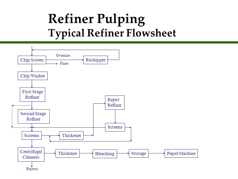 Refiner Pulping Typical Refiner Flowsheet