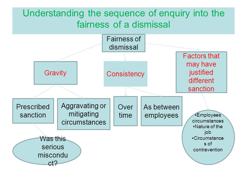 Understanding the sequence of enquiry into the fairness of a dismissal