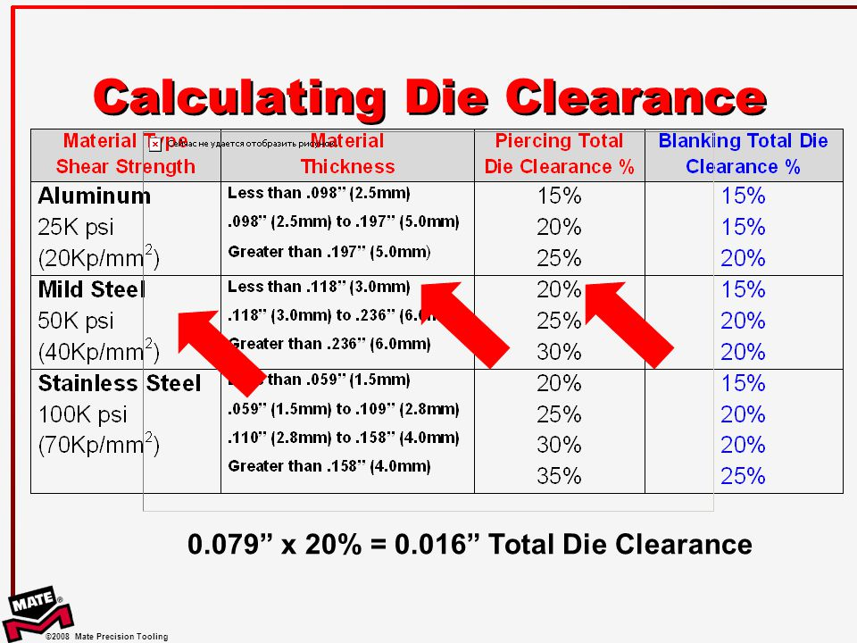 Calculating Die Clearance
