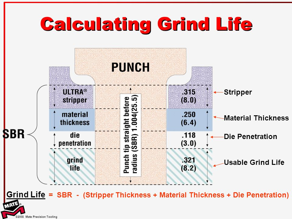 Calculating Grind Life