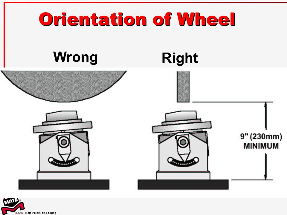Orientation of Wheel Wrong Right