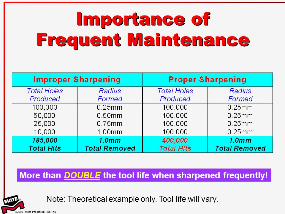 Importance of Frequent Maintenance