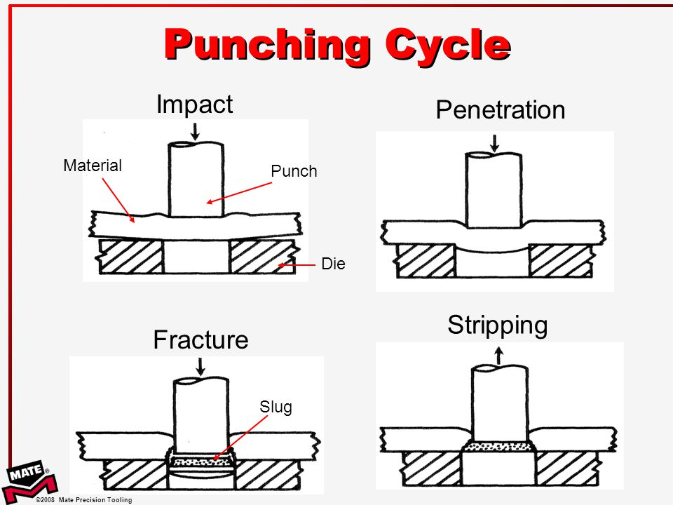Punching Cycle Impact Penetration Stripping Fracture Material Punch