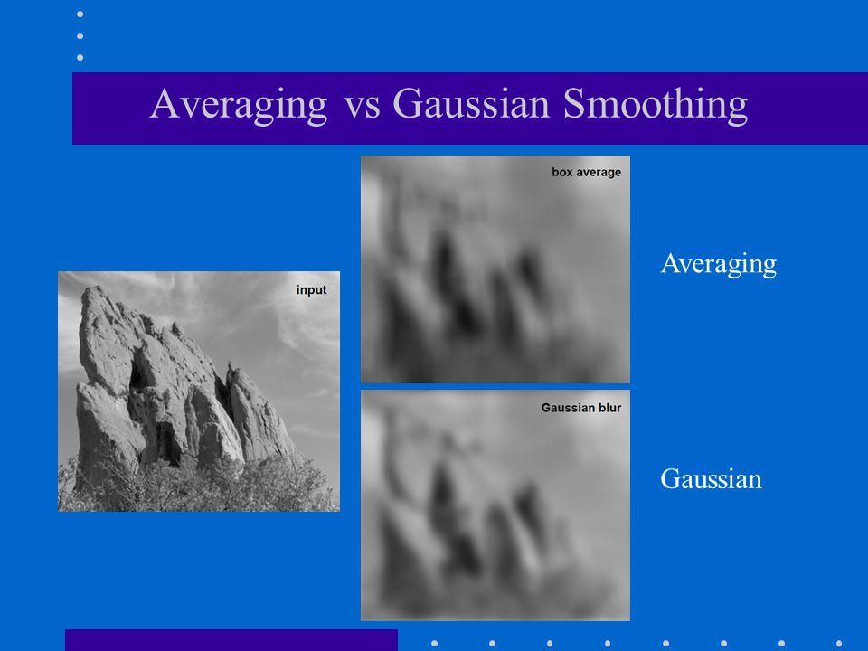 Averaging vs Gaussian Smoothing