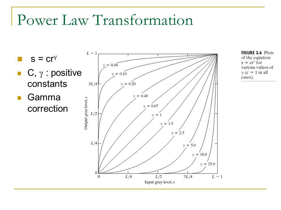 Power Law Transformation
