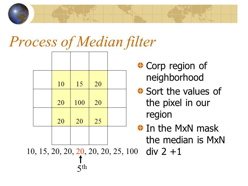 Process of Median filter