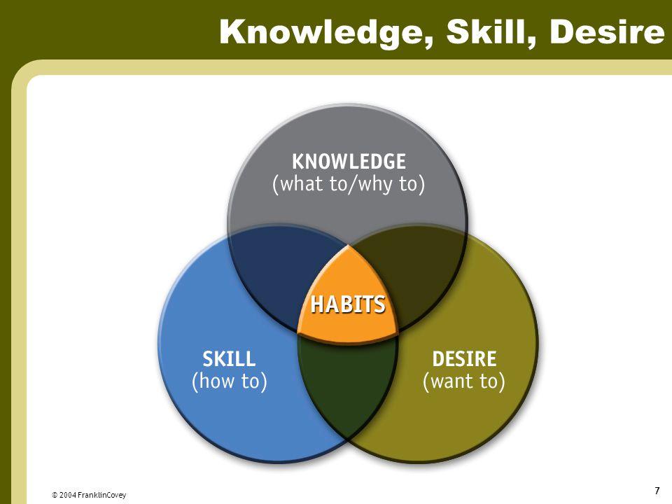 Knowledge, Skill, Desire