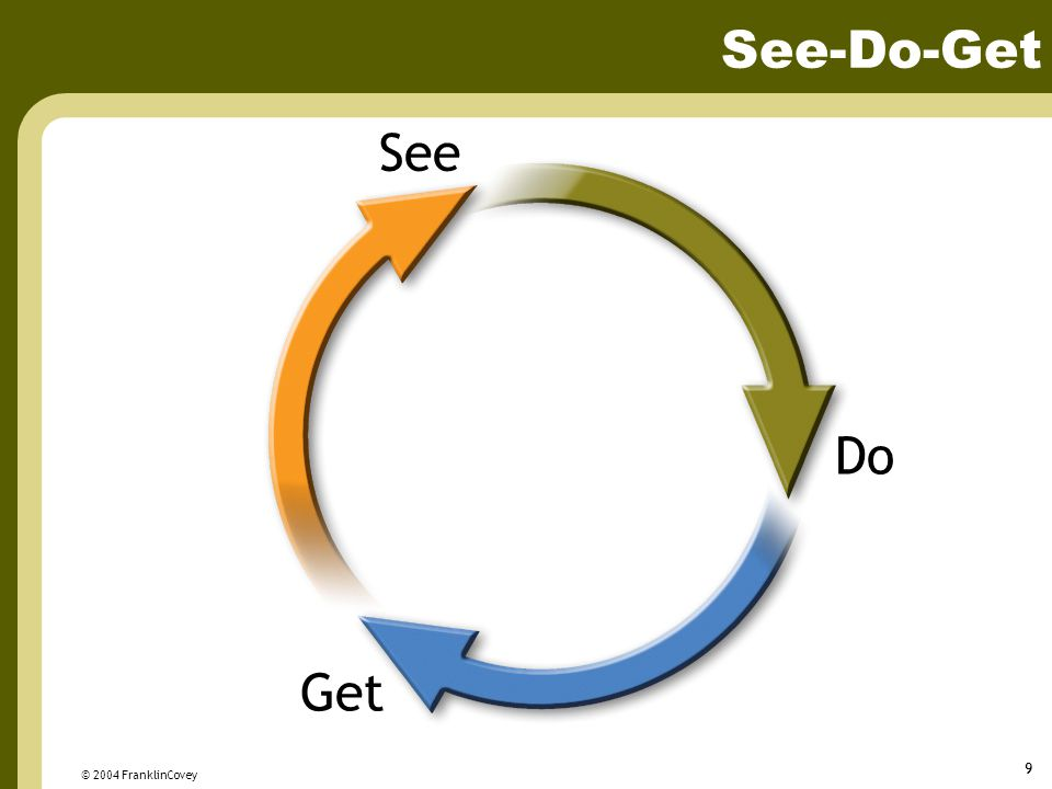 See-Do-Get See Do Get © 2004 FranklinCovey