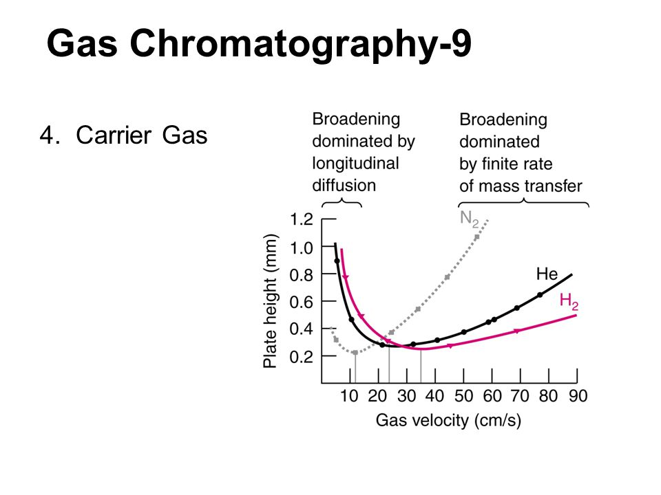 Gas Chromatography-9 4. Carrier Gas