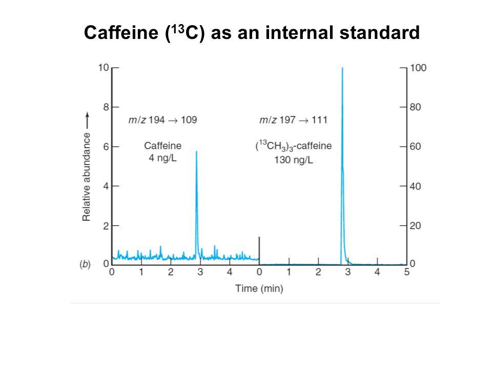 Caffeine (13C) as an internal standard