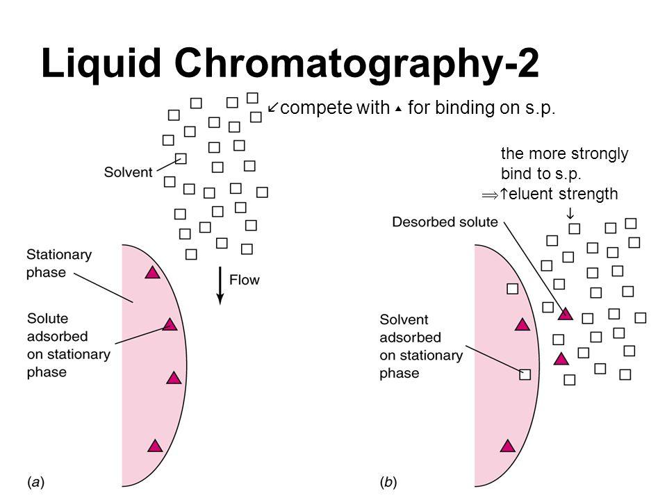Liquid Chromatography-2
