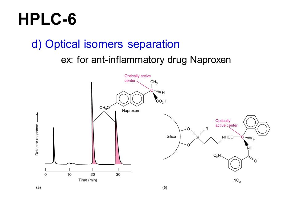 HPLC-6 d) Optical isomers separation
