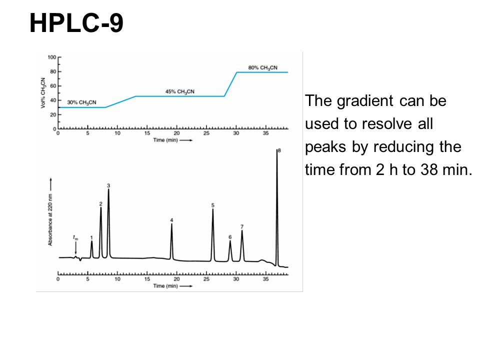 HPLC-9 The gradient can be used to resolve all peaks by reducing the