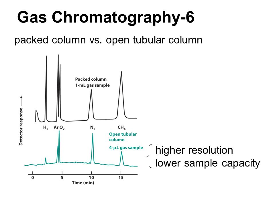 Gas Chromatography-6 packed column vs. open tubular column