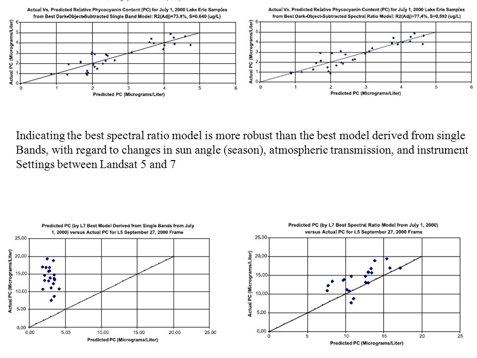Indicating the best spectral ratio model is more robust than the best model derived from single