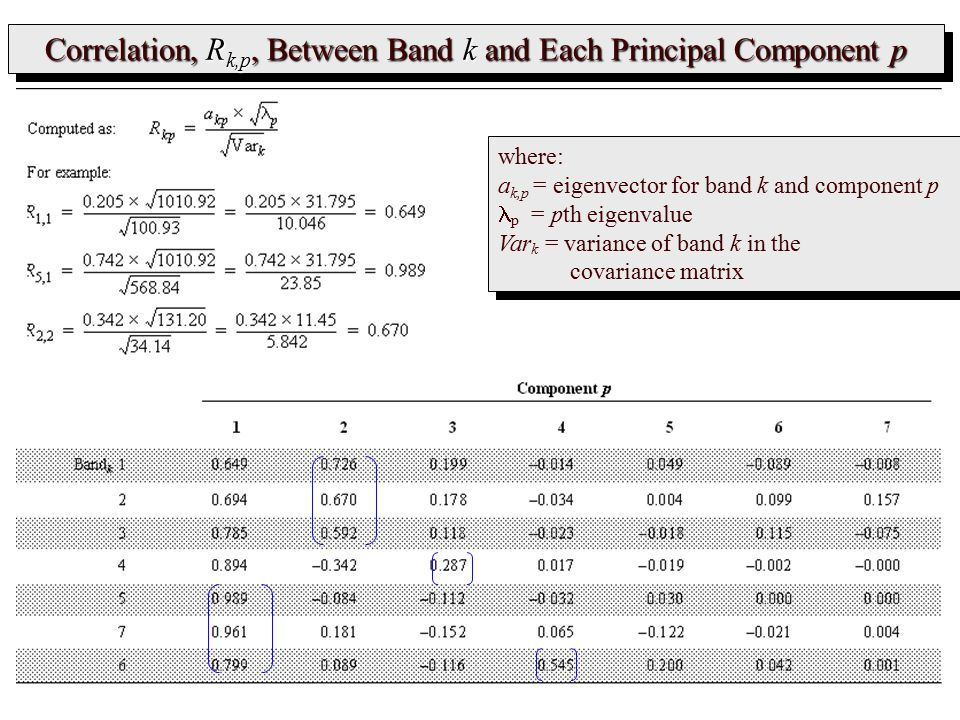 Correlation, Rk,p, Between Band k and Each Principal Component p