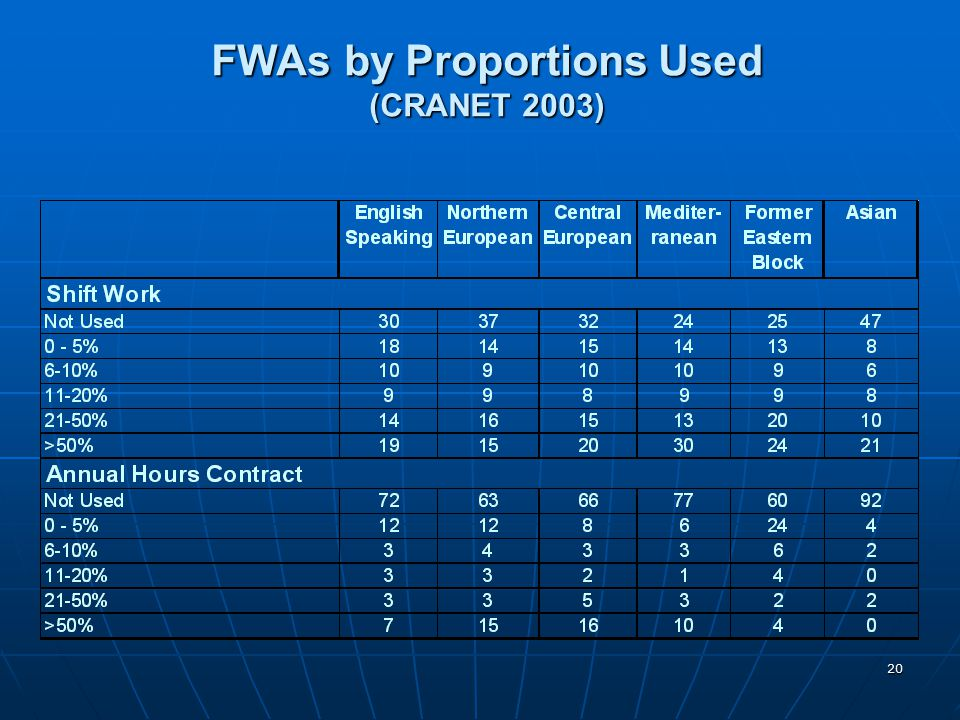 FWAs by Proportions Used (CRANET 2003)
