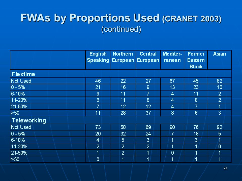 FWAs by Proportions Used (CRANET 2003) (continued)