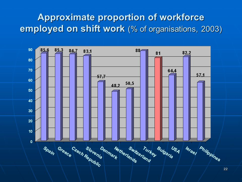 Approximate proportion of workforce employed on shift work (% of organisations, 2003)