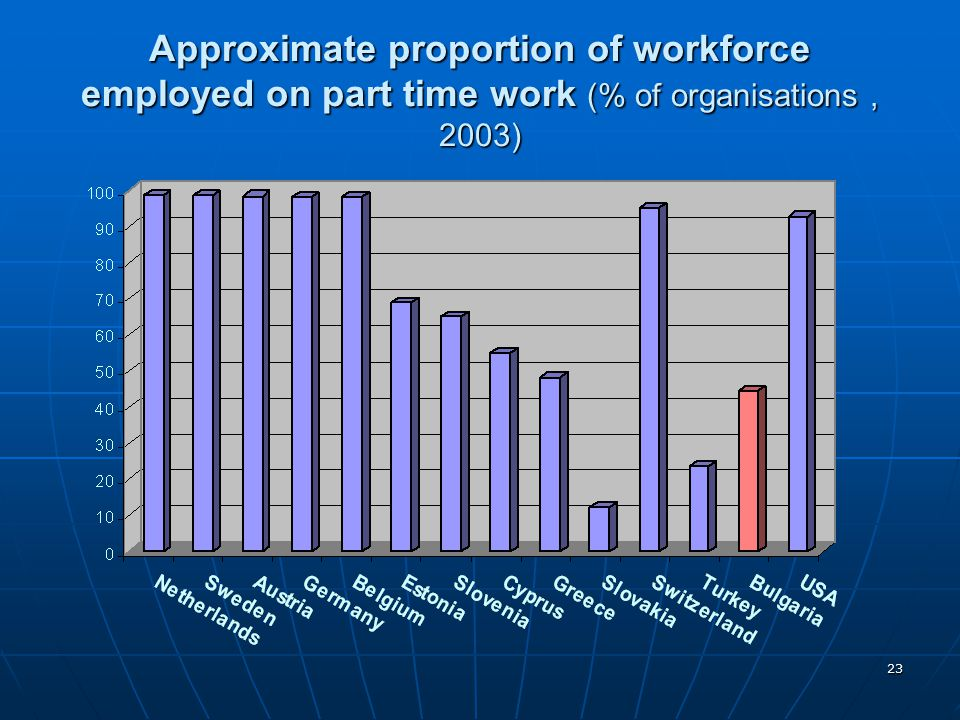 Approximate proportion of workforce employed on part time work (% of organisations , 2003)