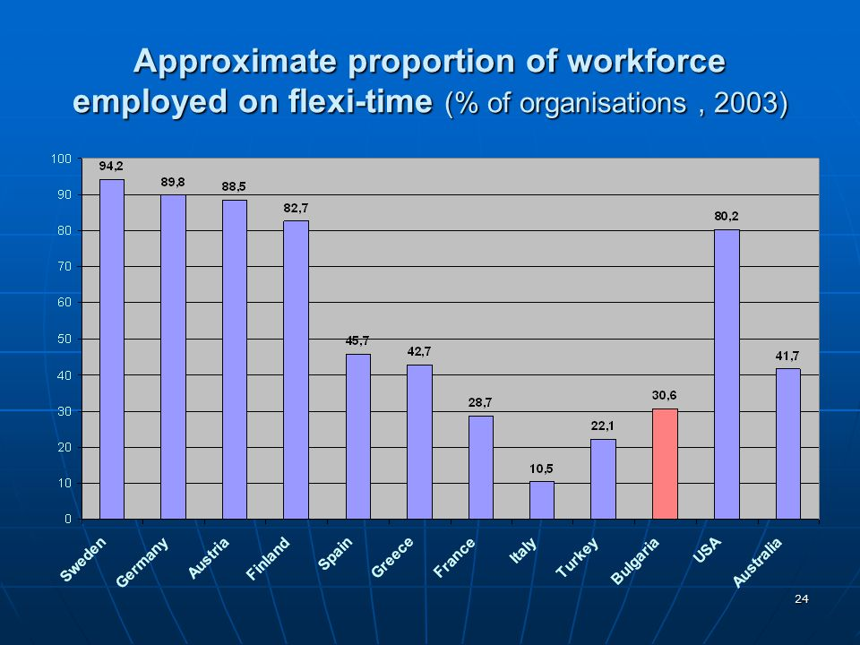 Approximate proportion of workforce employed on flexi-time (% of organisations , 2003)