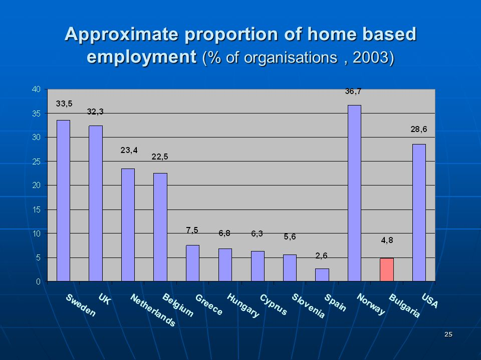Approximate proportion of home based employment (% of organisations , 2003)