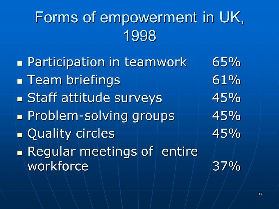 Forms of empowerment in UK, 1998
