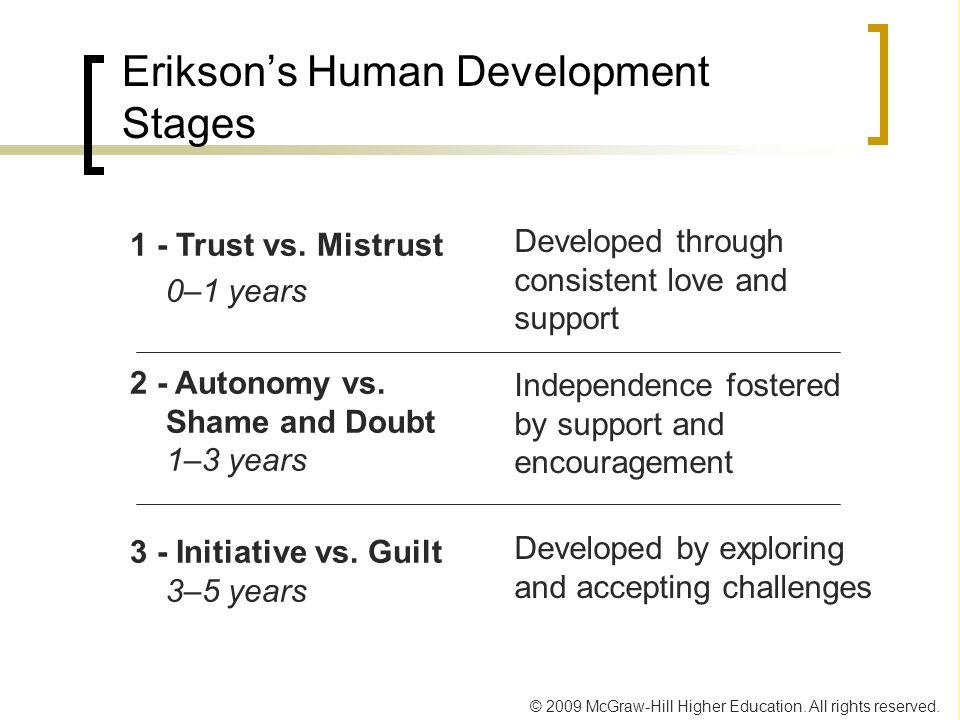 Erikson's Human Development Stages