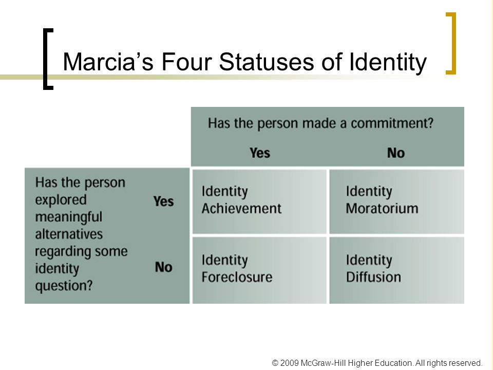 Marcia's Four Statuses of Identity
