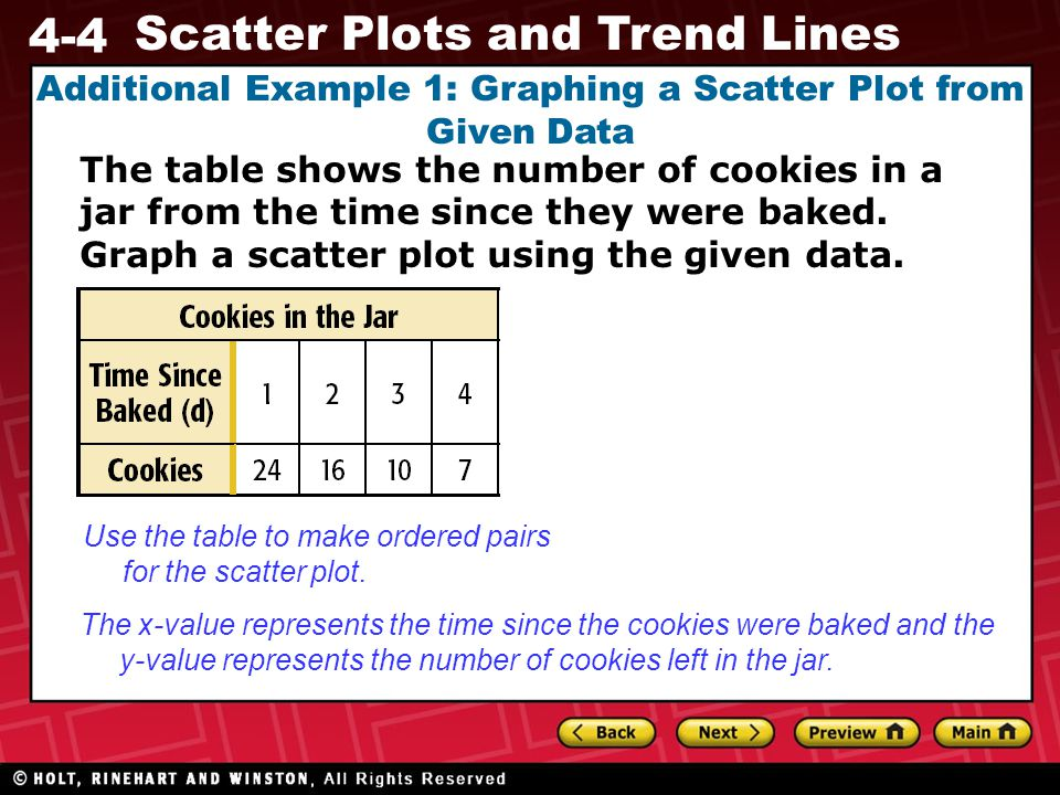 Additional Example 1: Graphing a Scatter Plot from Given Data