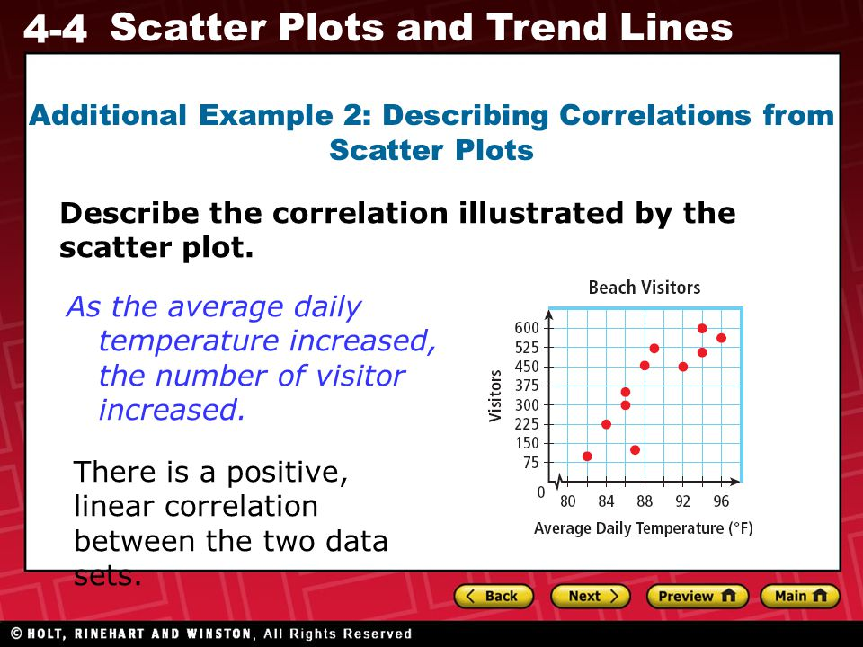 Additional Example 2: Describing Correlations from Scatter Plots