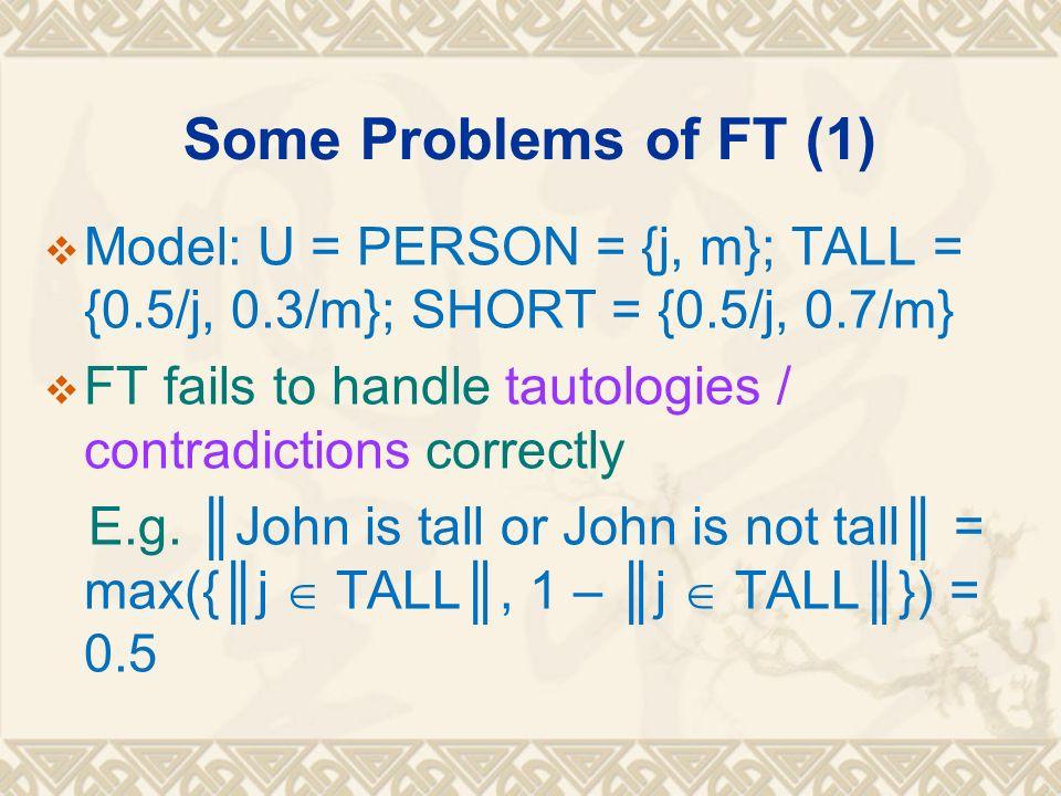 Some Problems of FT (1) Model: U = PERSON = {j, m}; TALL = {0.5/j, 0.3/m}; SHORT = {0.5/j, 0.7/m}
