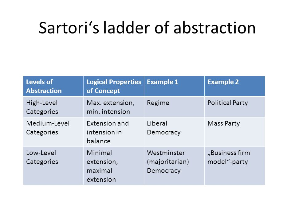 What Is the Ladder of Abstraction?