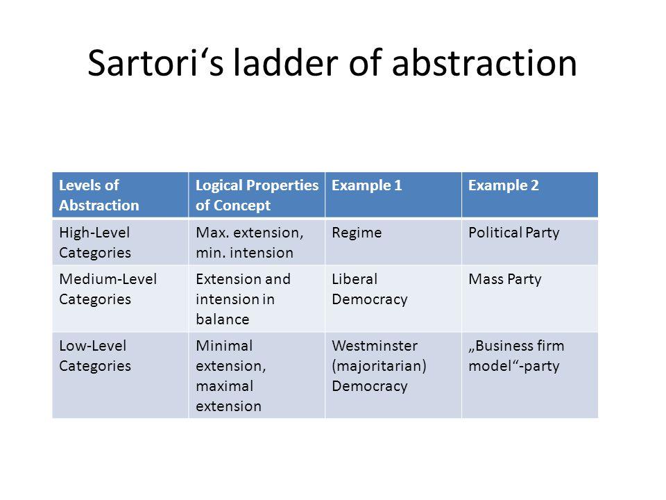Sartori's ladder of abstraction