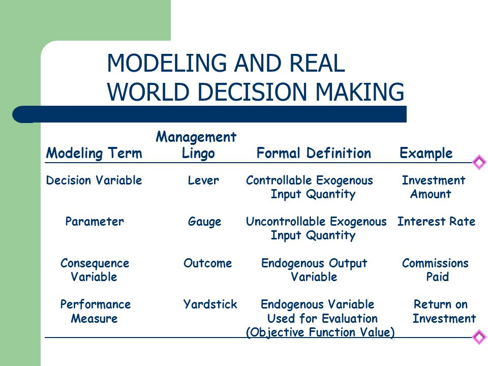 MODELING AND REAL WORLD DECISION MAKING Management Lingo Modeling Term