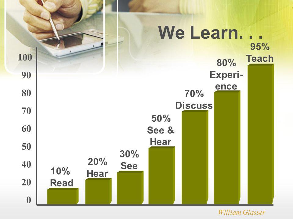We Learn. . . 95% Teach 100 80% Experi- 90 ence 80 70% Discuss 70 50%