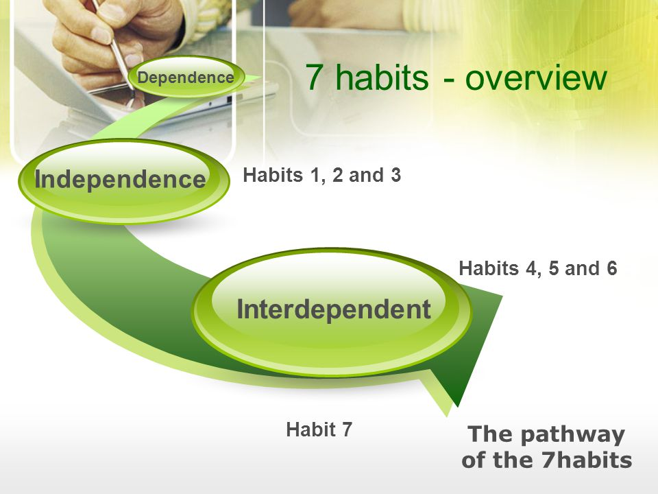 The pathway of the 7habits